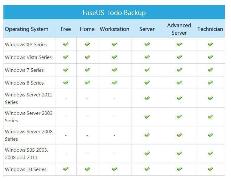 EaseUS Todo Backup System Requiremtns